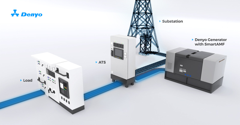 ATS switch power from mains to standby power generator